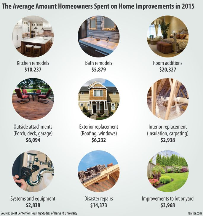 homeowners spent record amount on remodeling. what did they do