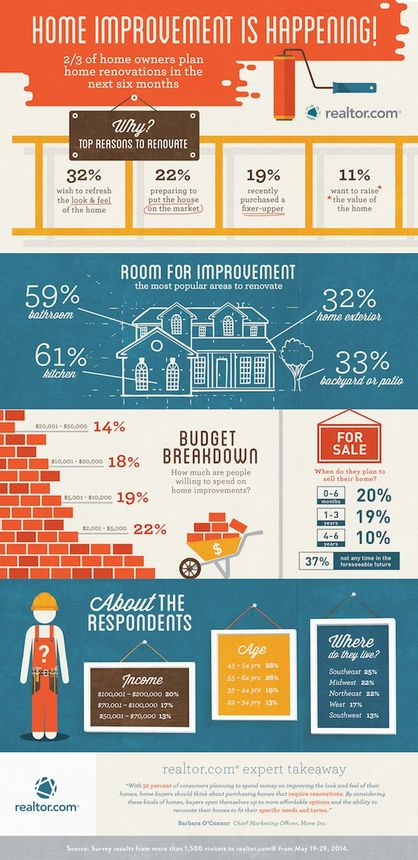 realtor.com home improvement survey infographic