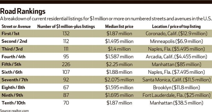 Our breakdown of current residential listings on numbered streets and avenues for $1 million or more