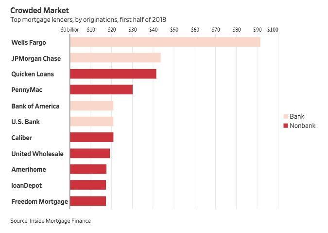 Top mortgage lenders