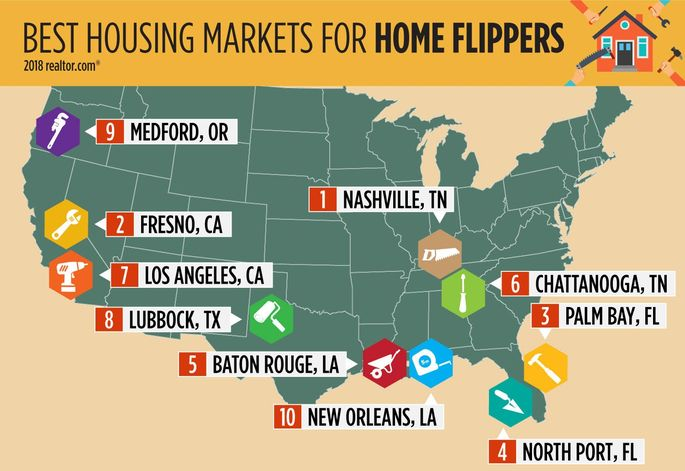 Best markets for flippers