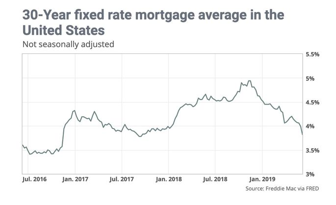 Mortgage rates trend chart