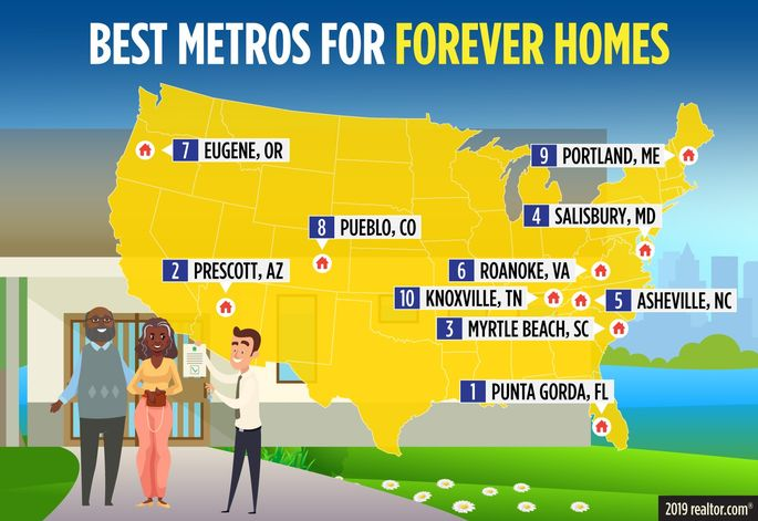 Top metros for forever homes