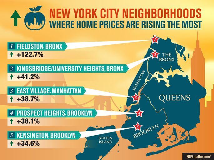 The New York City neighborhoods where home prices are rising the most