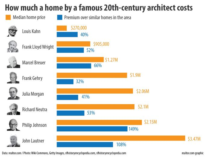 Famous 20Th Century Architects how much it costs to own a homea famous architect | realtor®