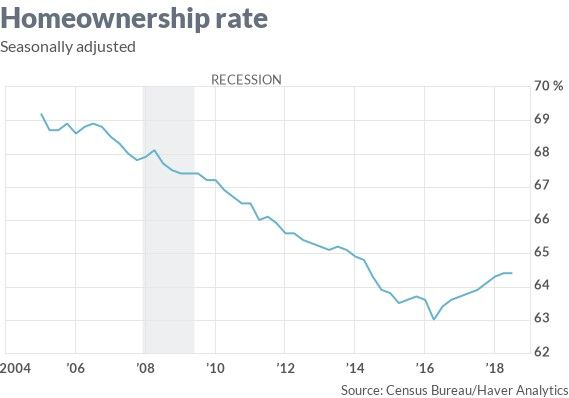 A look at the rate of homeownership since 2004.