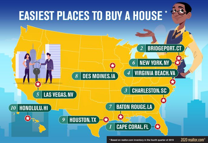 Top 10 metros where it's easiest for buyers to purchase a home