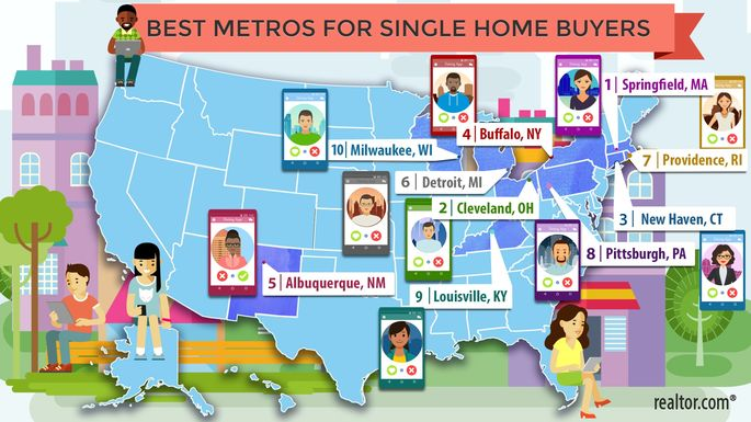 Best Metros for Singles