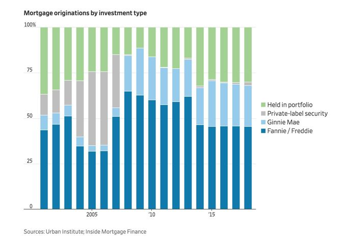 A look at mortgage originations by investment type