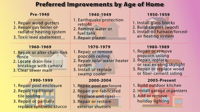 Improvements based on age of home