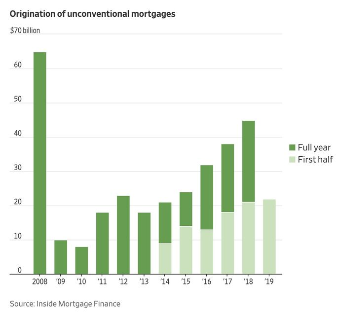 Mortgage origination