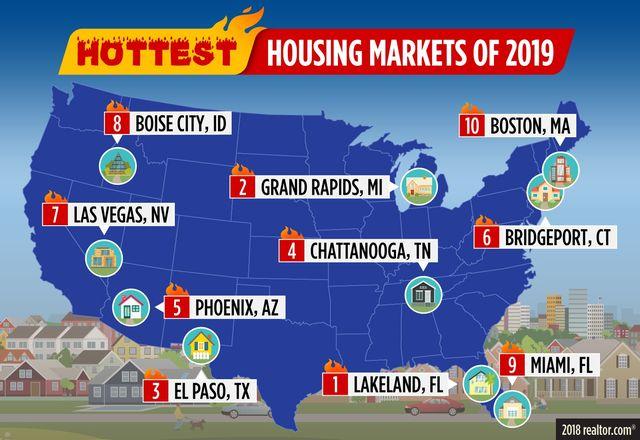 Hottest Housing Markets 2019