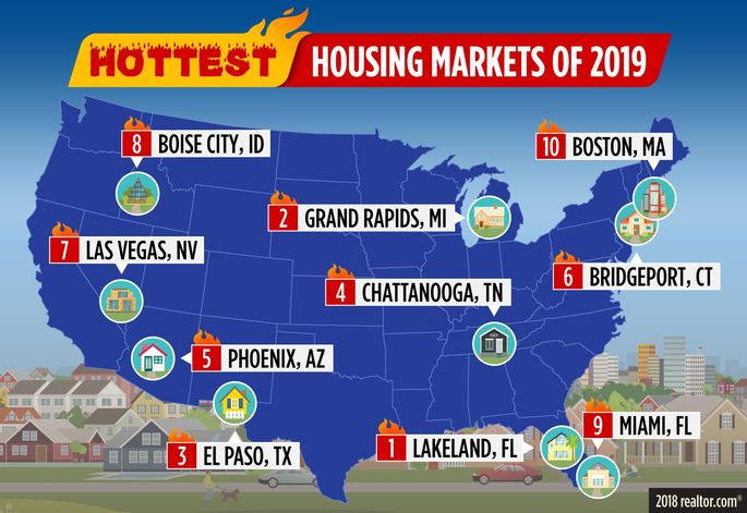 Hottest Housing Markets of 2019