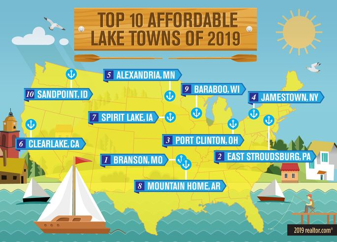 Top affordable lake towns of 2019