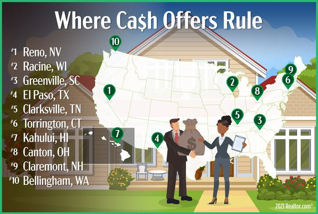 Metros with all-cash buyers
